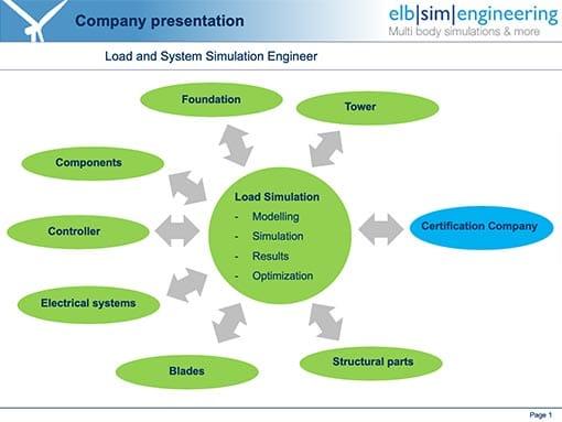 Engineering – elb|sim|engineering