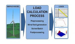 Elb Sim Engineering Service Process Load