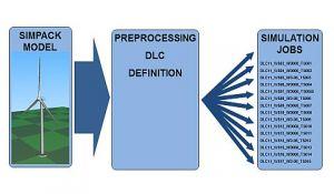 Elb Sim Engineering Service Process Modifikation